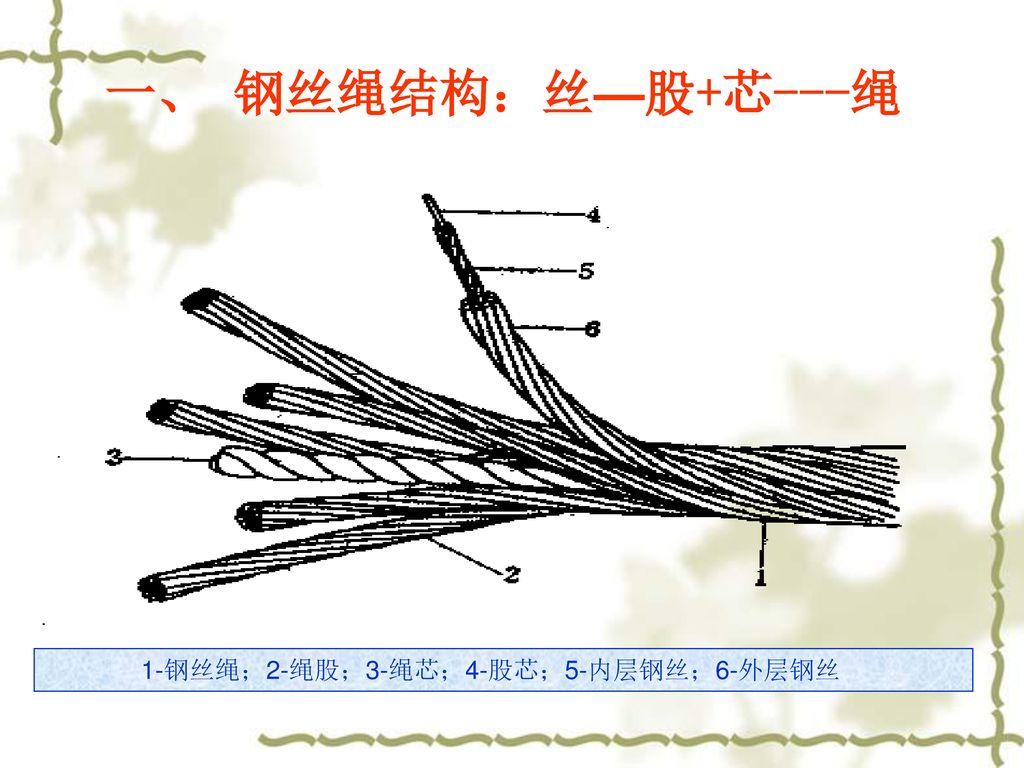 1-钢丝绳;2-绳股;3-绳芯;4-股芯;5-内层钢丝;6-外层钢丝