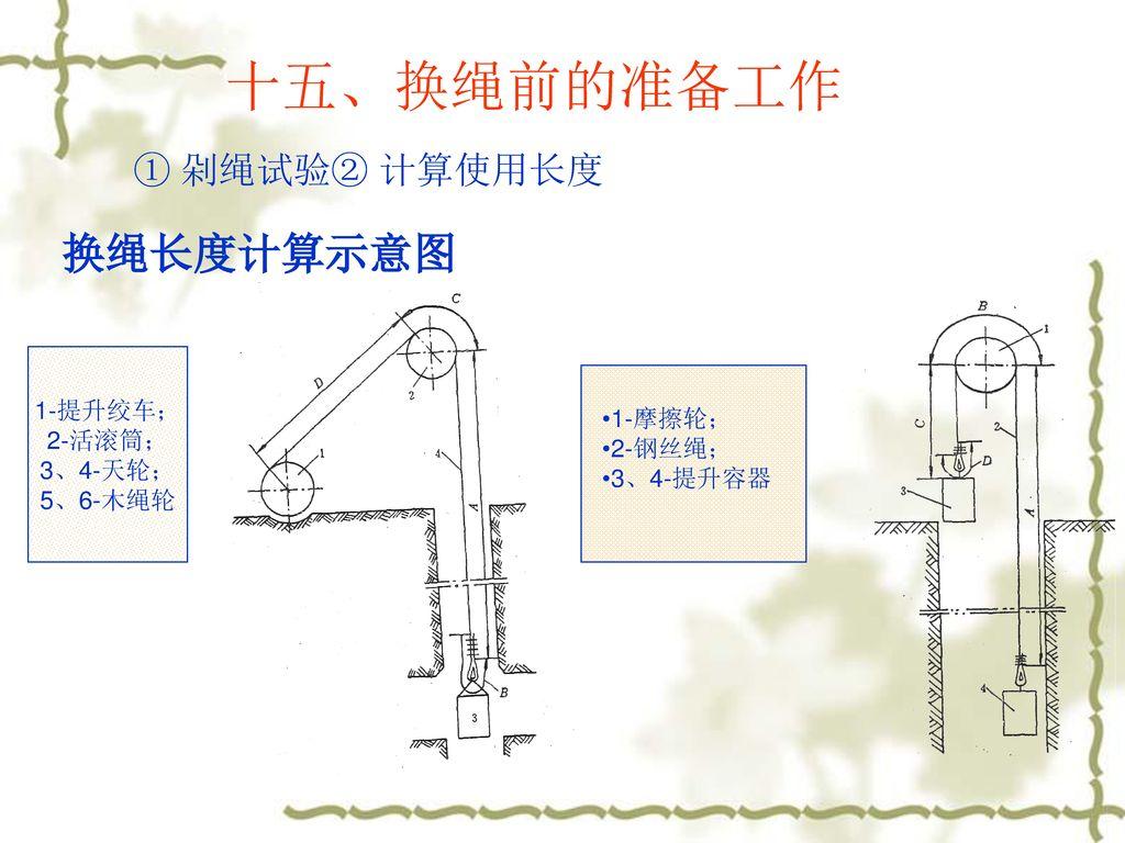 十五、换绳前的准备工作 换绳长度计算示意图 ① 剁绳试验② 计算使用长度 1-提升绞车; 2-活滚筒; 3、4-天轮; 1-摩擦轮;