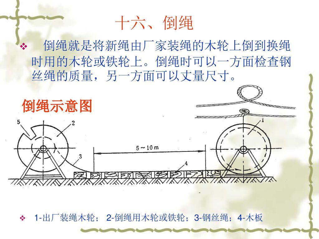 十六、倒绳 倒绳就是将新绳由厂家装绳的木轮上倒到换绳时用的木轮或铁轮上。倒绳时可以一方面检查钢丝绳的质量,另一方面可以丈量尺寸。 倒绳示意图