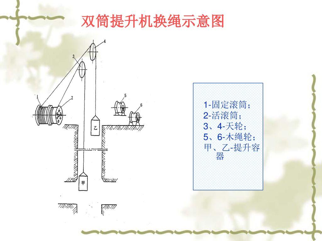 双筒提升机换绳示意图 1-固定滚筒; 2-活滚筒; 3、4-天轮; 5、6-木绳轮; 甲、乙-提升容器