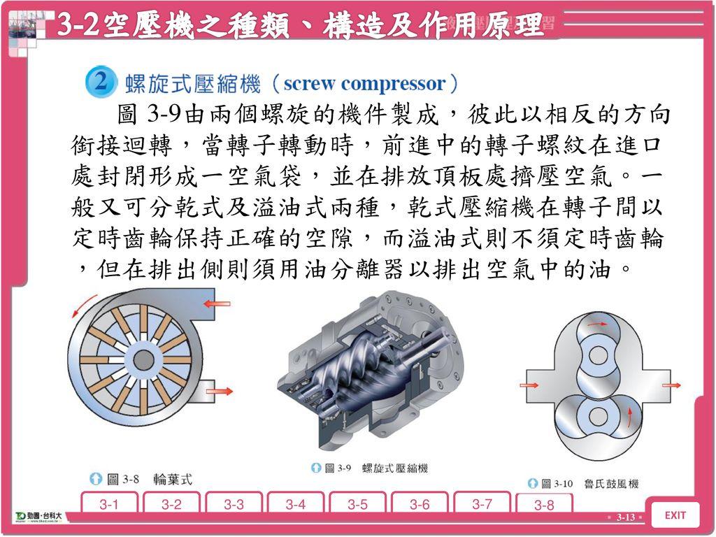 3-2空壓機之種類、構造及作用原理 3-2 空壓機之種類、構造及作用原理.