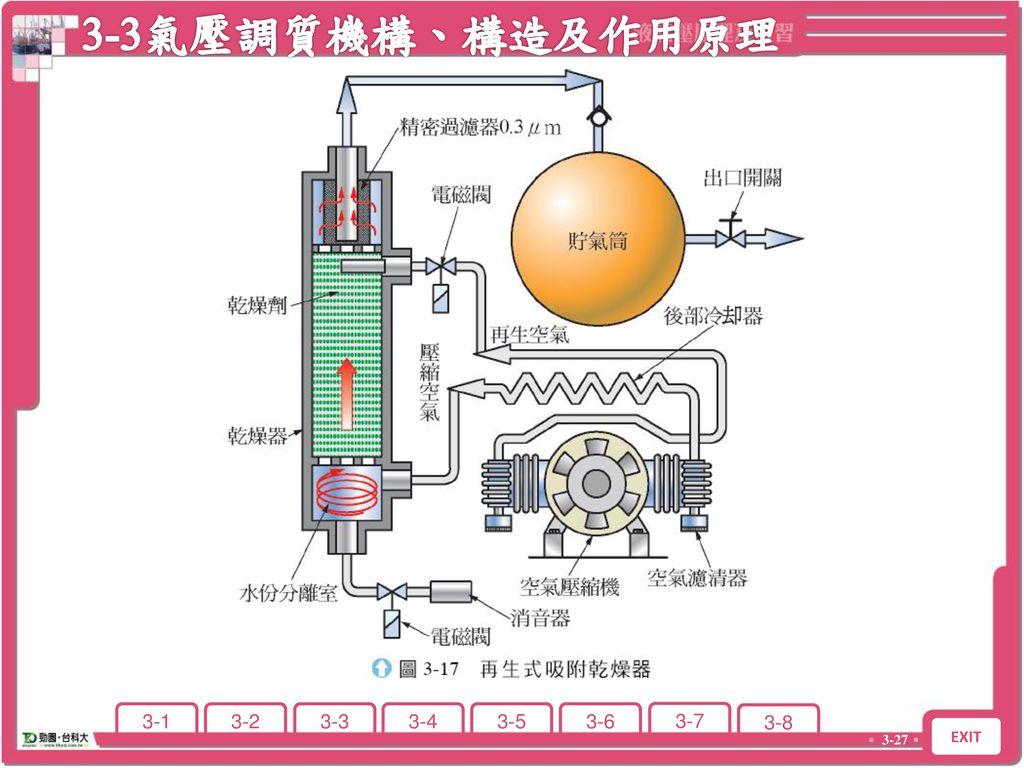 3-3氣壓調質機構、構造及作用原理 3-3 氣壓調質機構、構造及作用原理