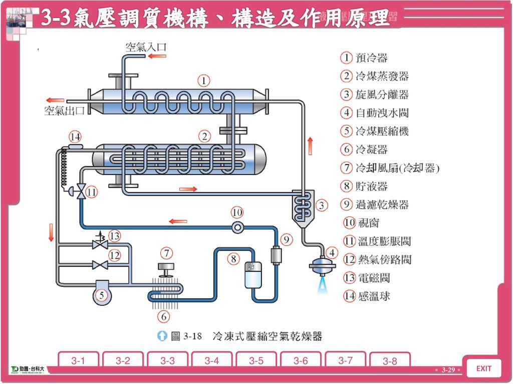 3-3氣壓調質機構、構造及作用原理 3-3 氣壓調質機構、構造及作用原理 。