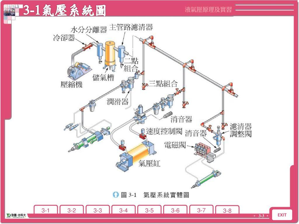 3-1氣壓系統圖 3-1 氣壓系統圖