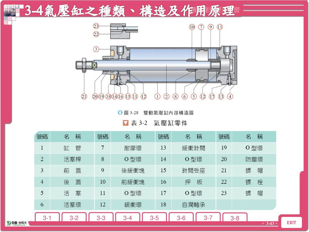 3-4氣壓缸之種類、構造及作用原理 3-4 氣壓缸之種類、構造及作用原理