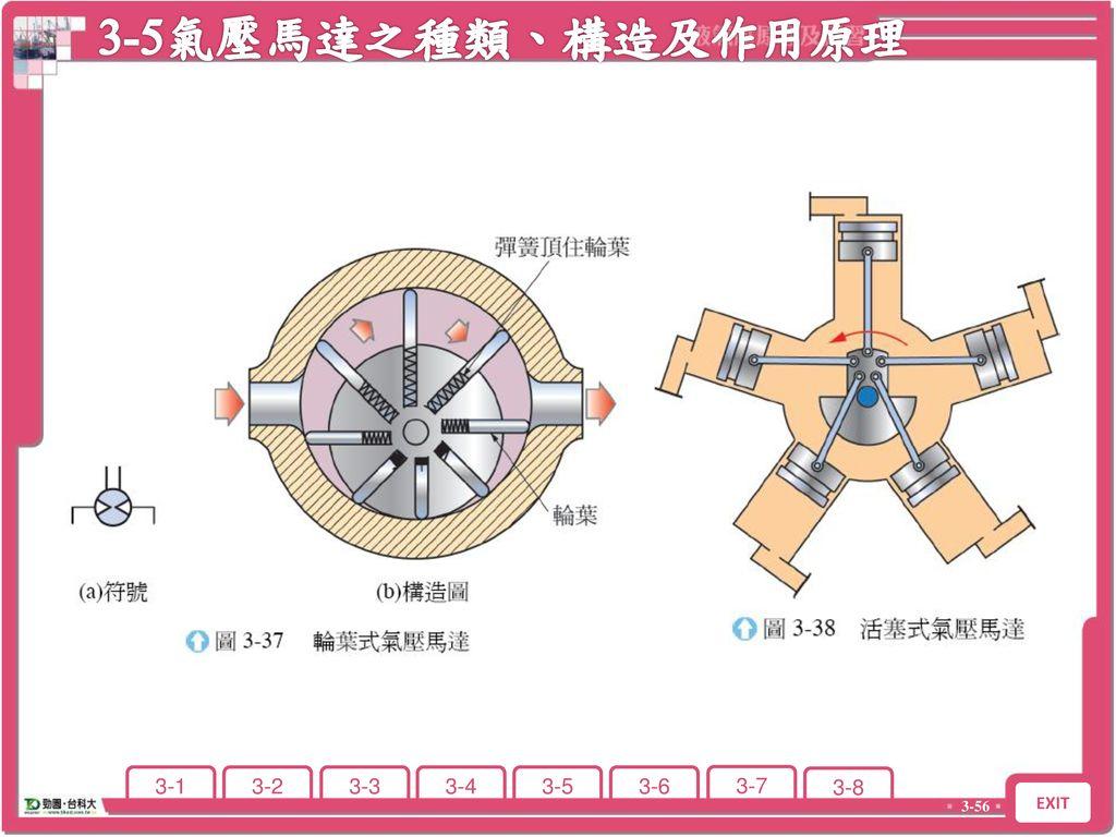 3-5氣壓馬達之種類、構造及作用原理 3-5 氣壓馬達之種類、構造及作用原理
