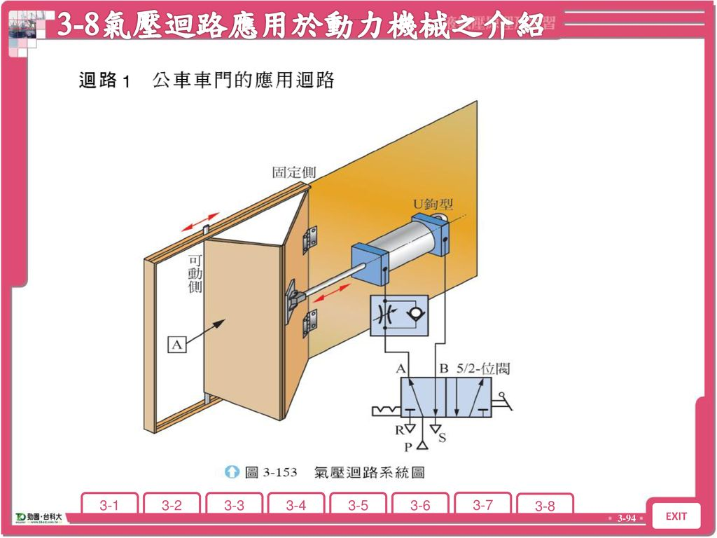 3-8氣壓迴路應用於動力機械之介紹 3-8 氣壓迴路應用於動力機械之介紹