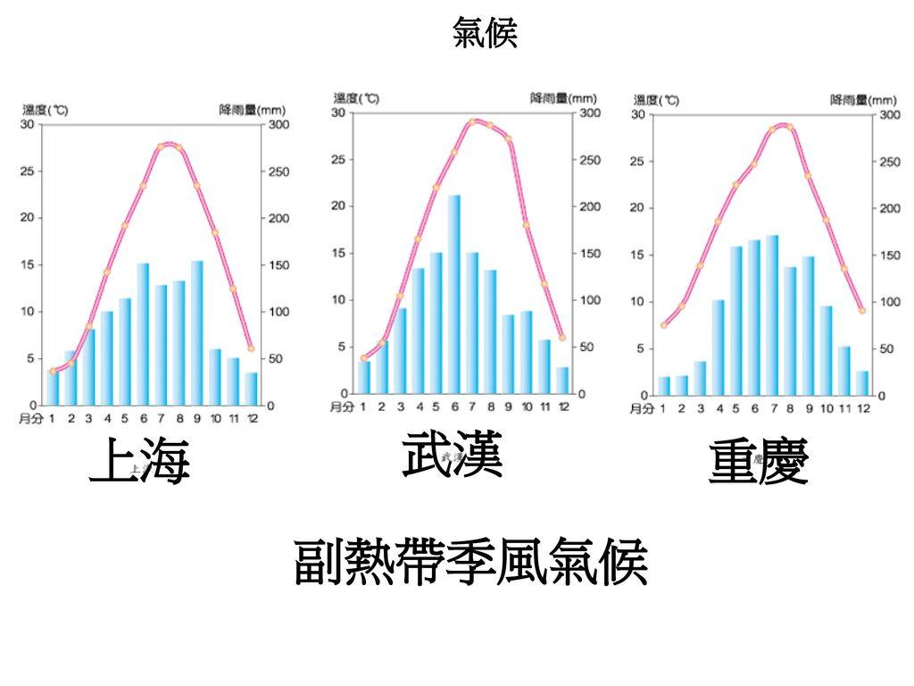 氣候 武漢 上海 重慶 副熱帶季風氣候