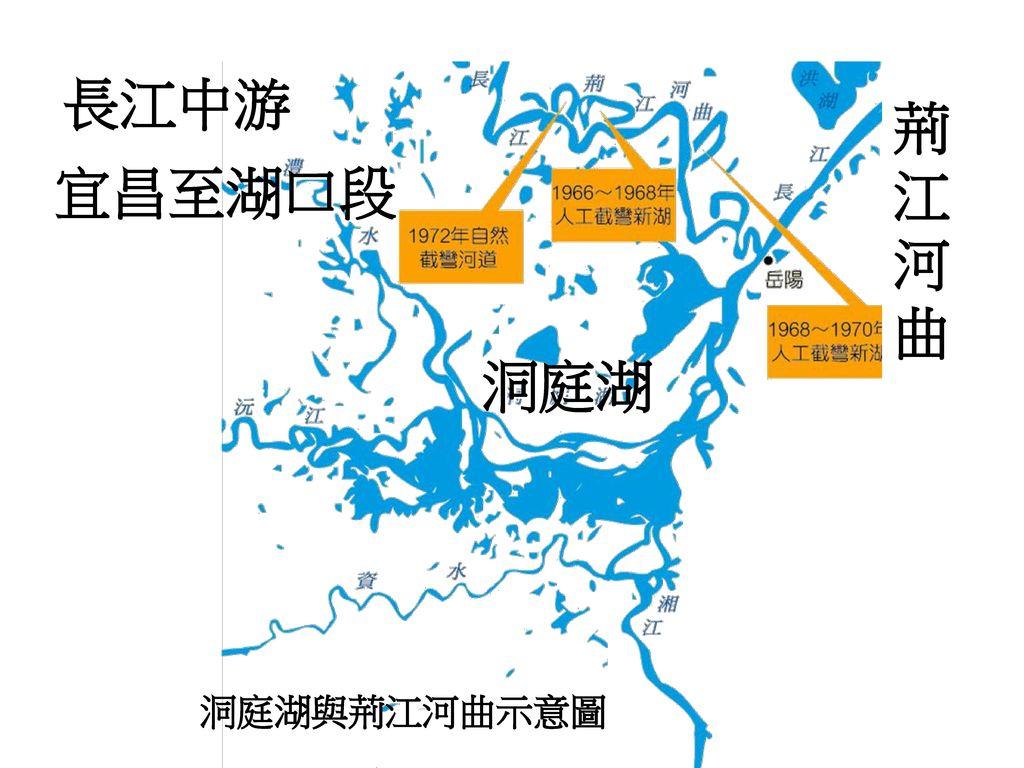 長江中游 荊江河曲 宜昌至湖口段 洞庭湖 洞庭湖與荊江河曲示意圖