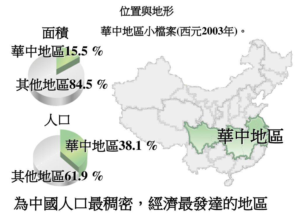 華中地區 為中國人口最稠密,經濟最發達的地區 面積 華中地區15.5 % 其他地區84.5 % 人口 華中地區38.1 %