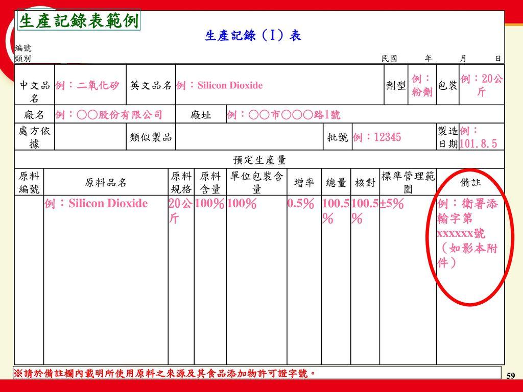 生產記錄表範例 生產記錄(I)表 20公斤 100% 0.5% 100.5% ±5% 例:衛署添輸字第xxxxxx號(如影本附件) 中文品名