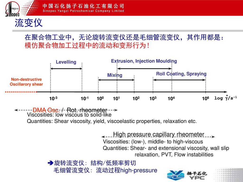 Extrusion, Injection Moulding