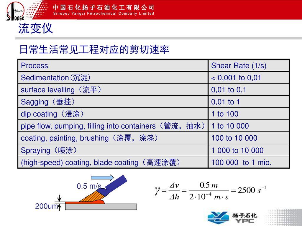 流变仪 日常生活常见工程对应的剪切速率 Process Shear Rate (1/s) Sedimentation(沉淀)