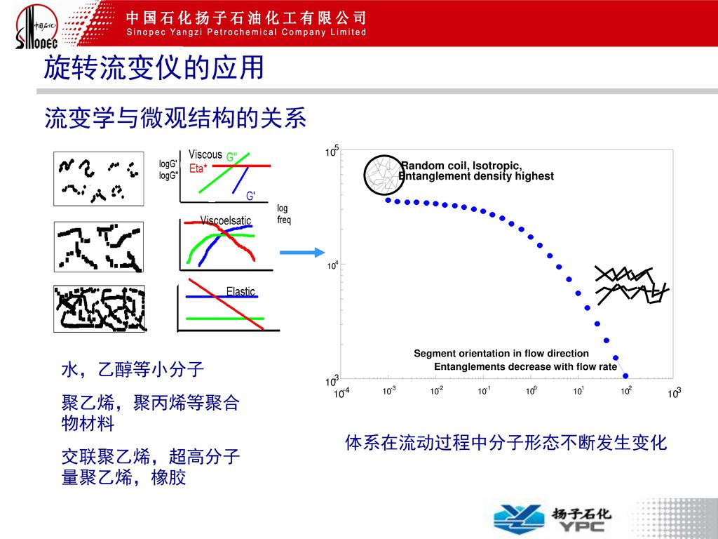 旋转流变仪的应用 流变学与微观结构的关系 水,乙醇等小分子 聚乙烯,聚丙烯等聚合物材料 交联聚乙烯,超高分子量聚乙烯,橡胶