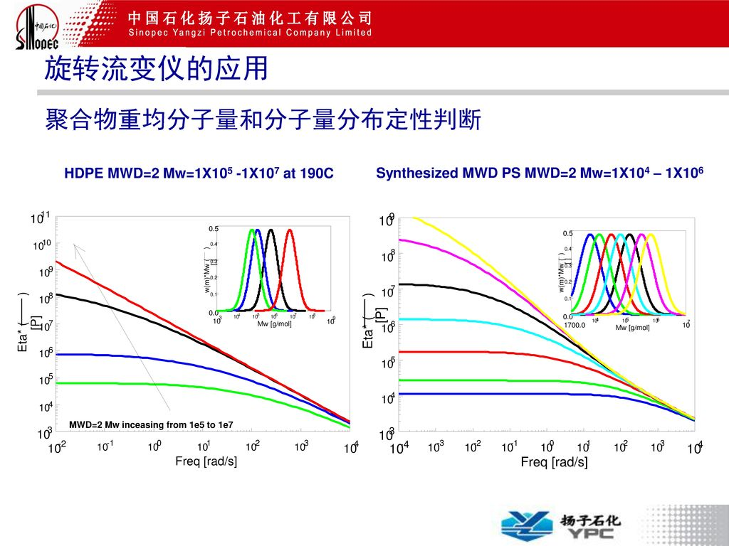MWD=2 Mw inceasing from 1e5 to 1e7
