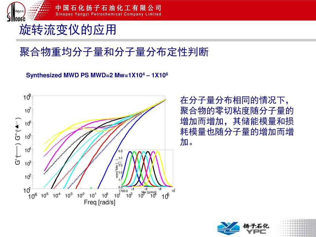 Synthesized MWD PS MWD=2 Mw=1X104 – 1X106