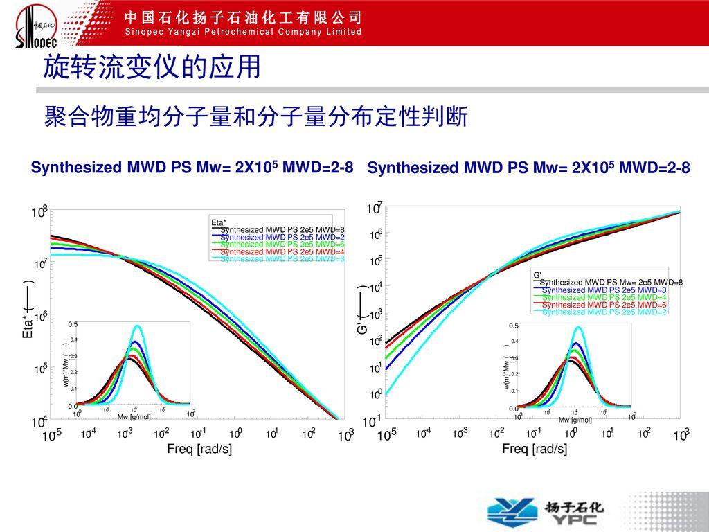 旋转流变仪的应用 聚合物重均分子量和分子量分布定性判断 Synthesized MWD PS Mw= 2X105 MWD=2-8