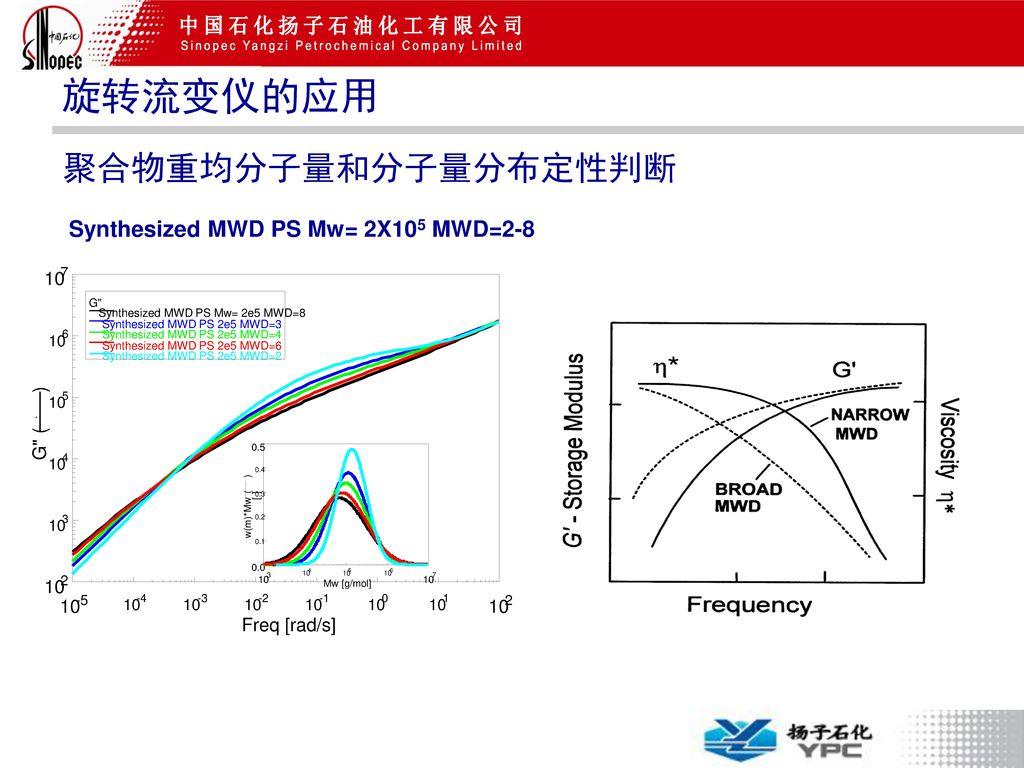 Synthesized MWD PS Mw= 2X105 MWD=2-8