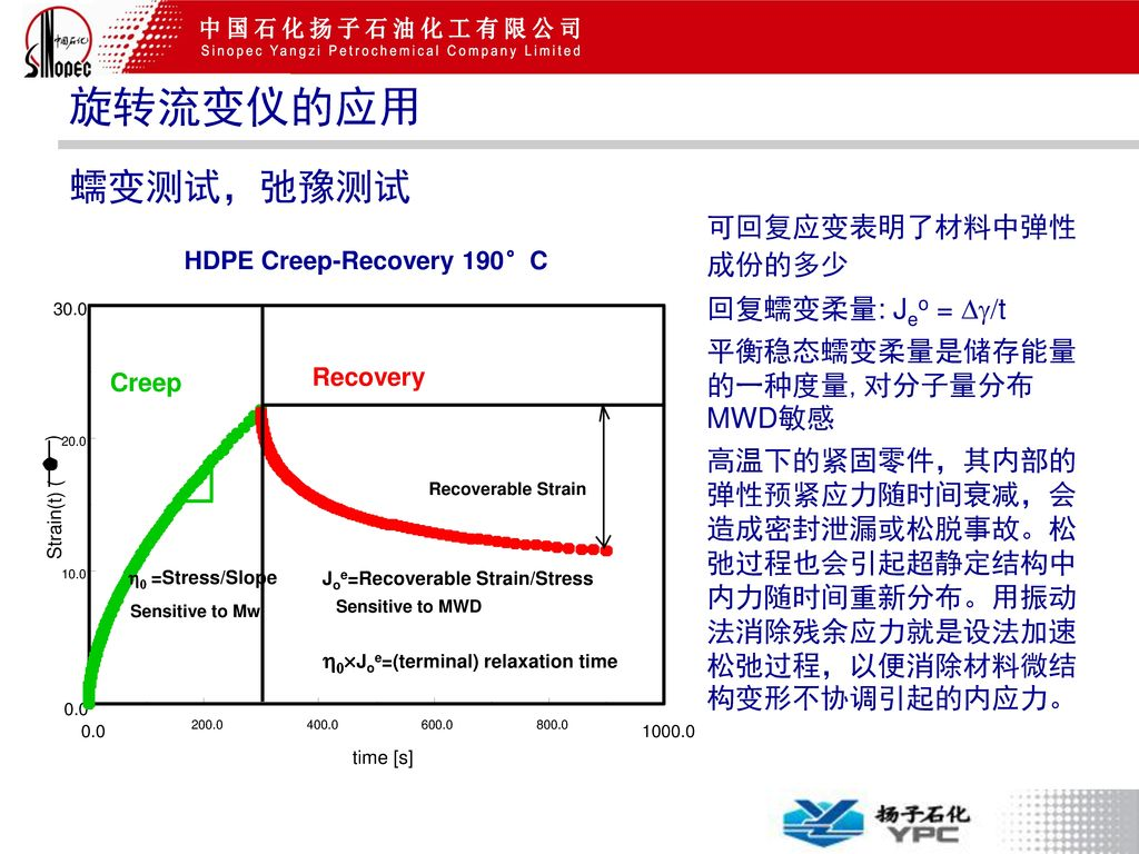 HDPE Creep-Recovery 190°C