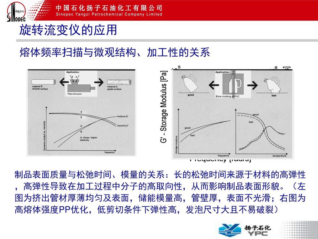 旋转流变仪的应用 熔体频率扫描与微观结构、加工性的关系