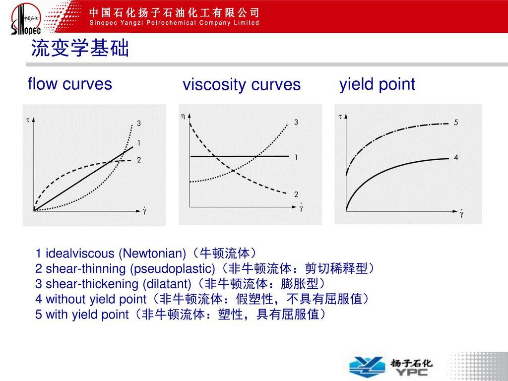 流变学基础 flow curves viscosity curves yield point