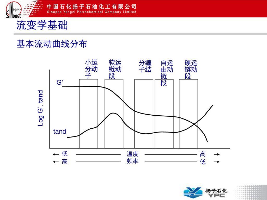 流变学基础 基本流动曲线分布 Log G', tand G' tand 运动 小分子 软链段 缠结 分子 自由链段 硬链段 低高 温度 高