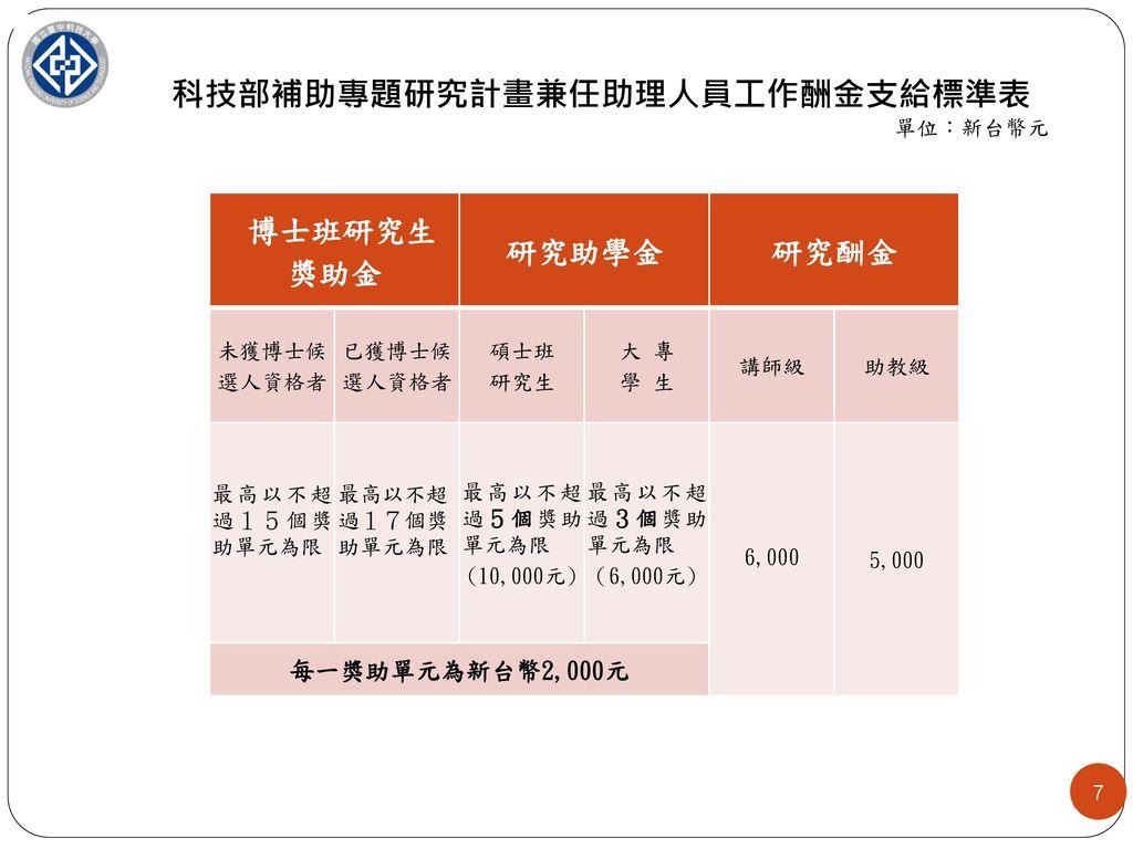 科技部補助專題研究計畫兼任助理人員工作酬金支給標準表