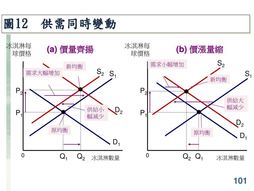 圖12 供需同時變動 (a) 價量齊揚 (b) 價漲量縮 101 S2 D2 S2 S1 S1 D2 D1 P2 P2 D1 Q2 Q2