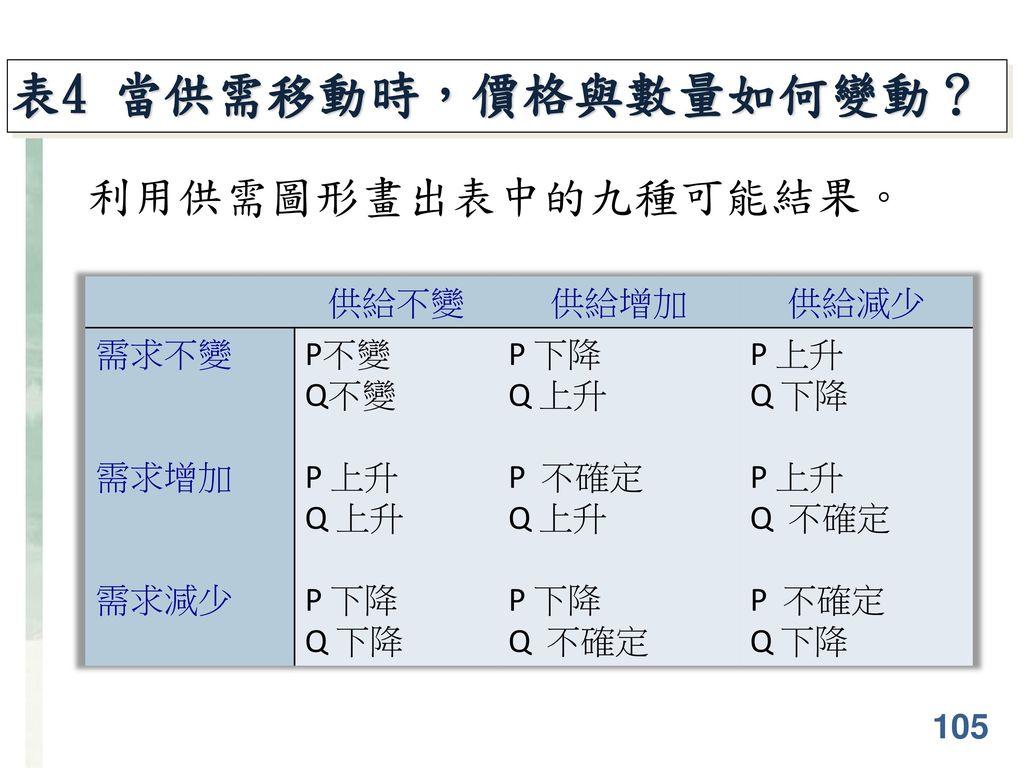表4 當供需移動時,價格與數量如何變動? 利用供需圖形畫出表中的九種可能結果。 供給不變 供給增加 供給減少 需求不變 需求增加 需求減少