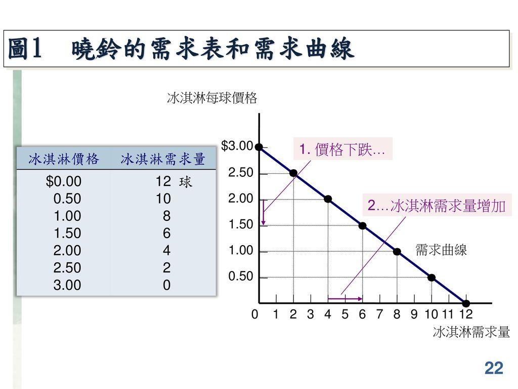 圖1 曉鈴的需求表和需求曲線 22 1. 價格下跌… 冰淇淋價格 冰淇淋需求量 $0.00 0.50 1.00 1.50 2.00 2.50