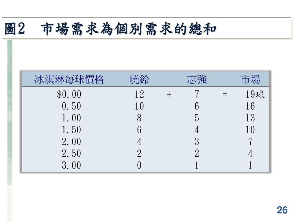 圖2 市場需求為個別需求的總和 26