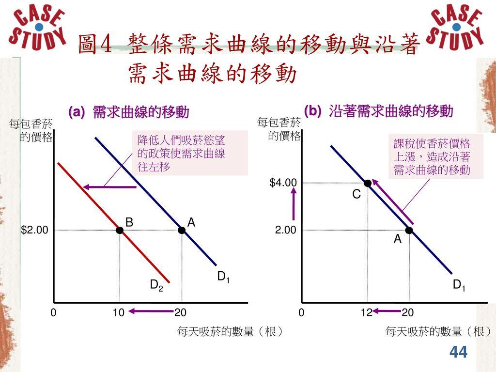 圖4 整條需求曲線的移動與沿著 需求曲線的移動