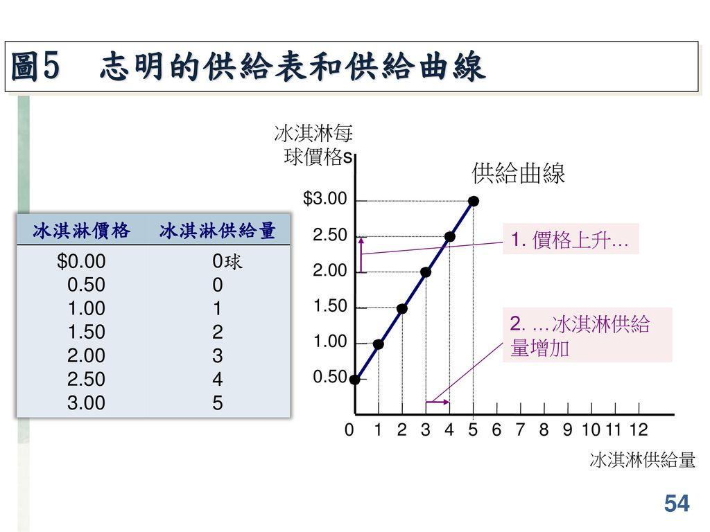 圖5 志明的供給表和供給曲線 供給曲線 54 冰淇淋每球價格s 冰淇淋價格 冰淇淋供給量 $0.00 0.50 1.00 1.50 2.00