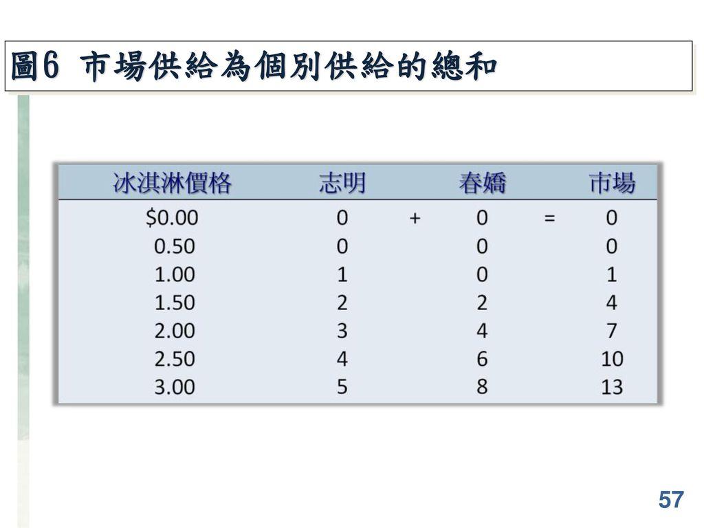 圖6 市場供給為個別供給的總和 57