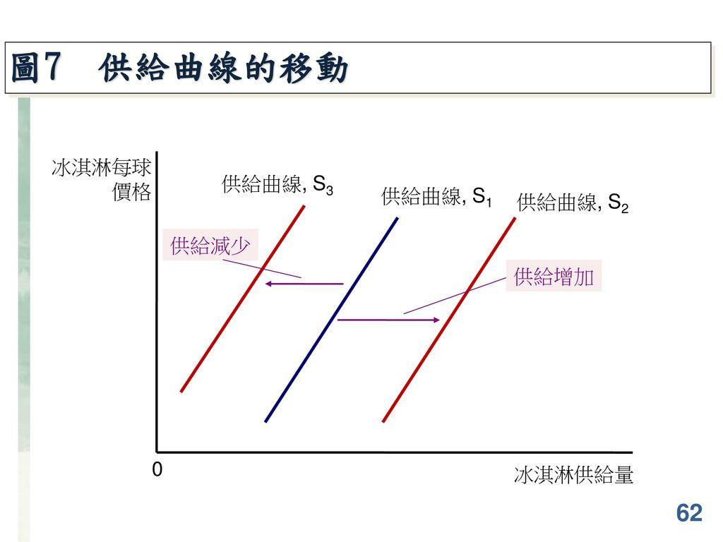 圖7 供給曲線的移動 冰淇淋每球價格 ` 供給曲線, S3 供給曲線, S1 供給曲線, S2 供給減少 供給增加 冰淇淋供給量 62