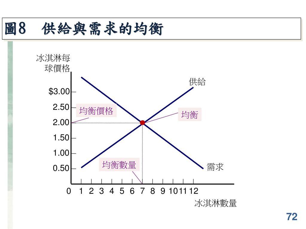 圖8 供給與需求的均衡 72 $3.00 2.50 2.00 1.50 1.00 0.50 冰淇淋每球價格 供給 需求 均衡價格 均衡