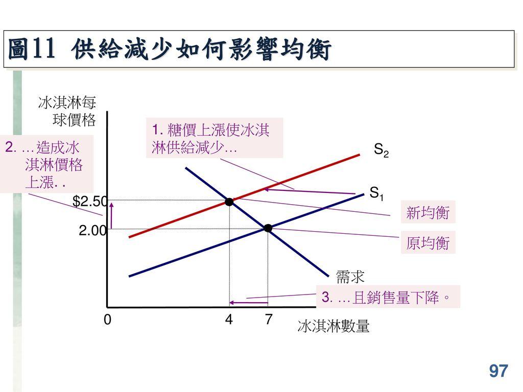 圖11 供給減少如何影響均衡 97 冰淇淋每球價格 1. 糖價上漲使冰淇淋供給減少… 2. …造成冰淇淋價格上漲. . S2 需求 S1