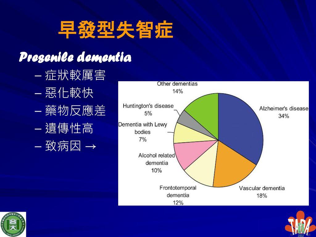 早發型失智症 Presenile dementia 症狀較厲害 惡化較快 藥物反應差 遺傳性高 致病因 →