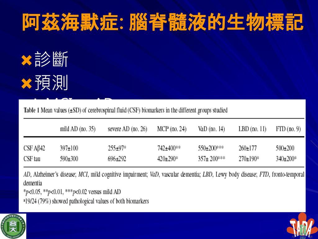 阿茲海默症: 腦脊髓液的生物標記 診斷 預測 MCI → AD