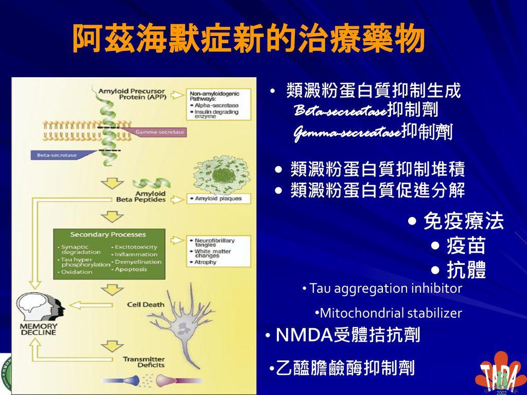 阿茲海默症新的治療藥物 免疫療法 疫苗 抗體 類澱粉蛋白質抑制生成 Beta-secreatase抑制劑