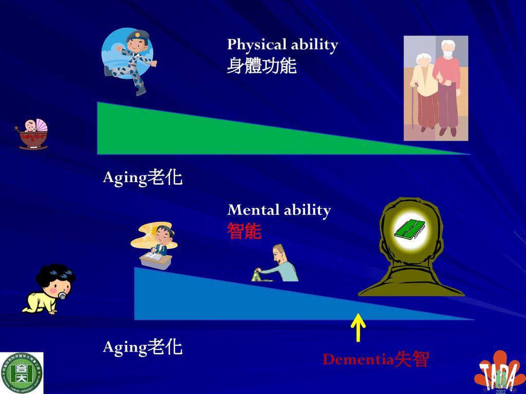 Physical ability身體功能 Aging老化 Mental ability智能 Aging老化 Dementia失智