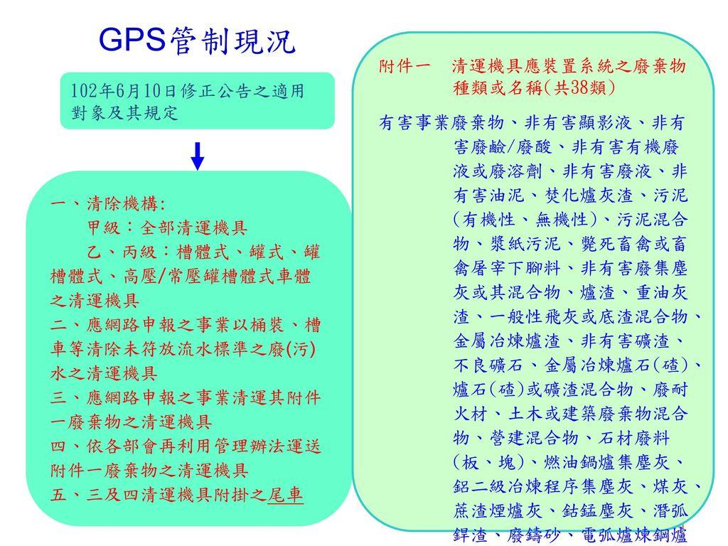 GPS管制現況 附件一 清運機具應裝置系統之廢棄物種類或名稱(共38類)
