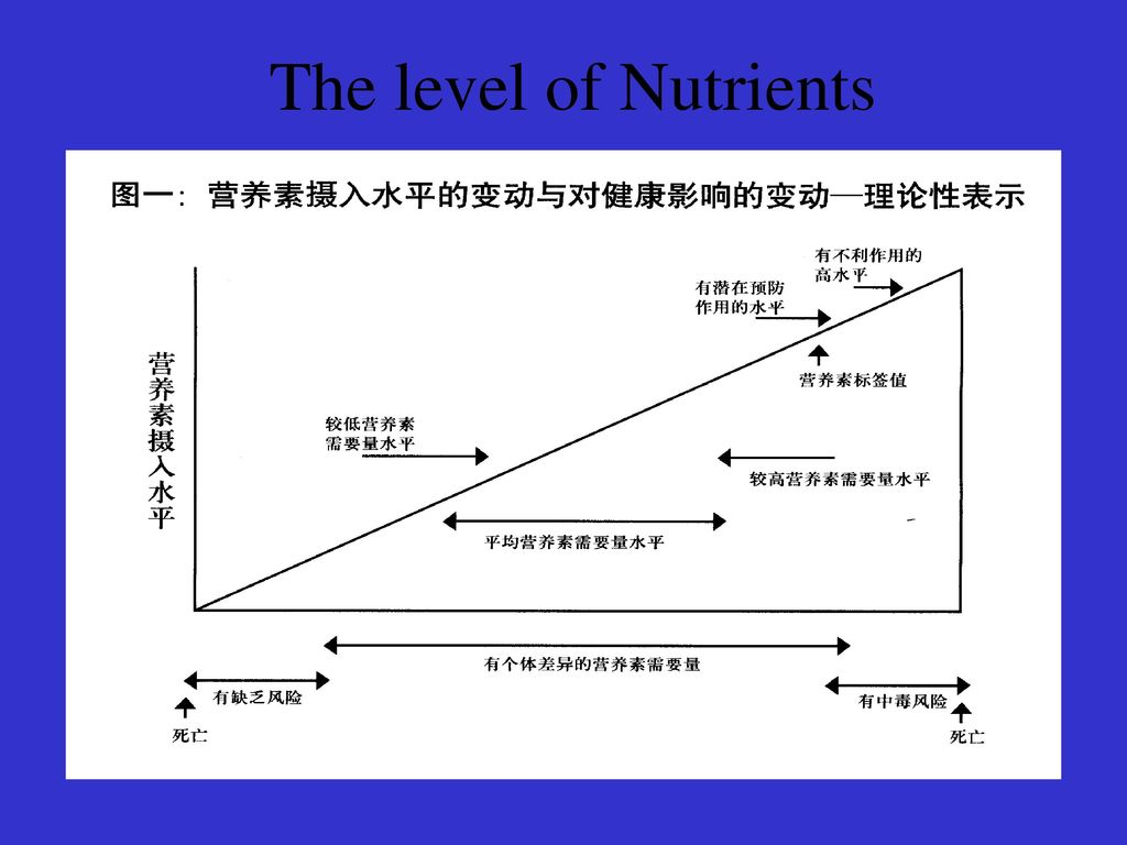 The level of Nutrients