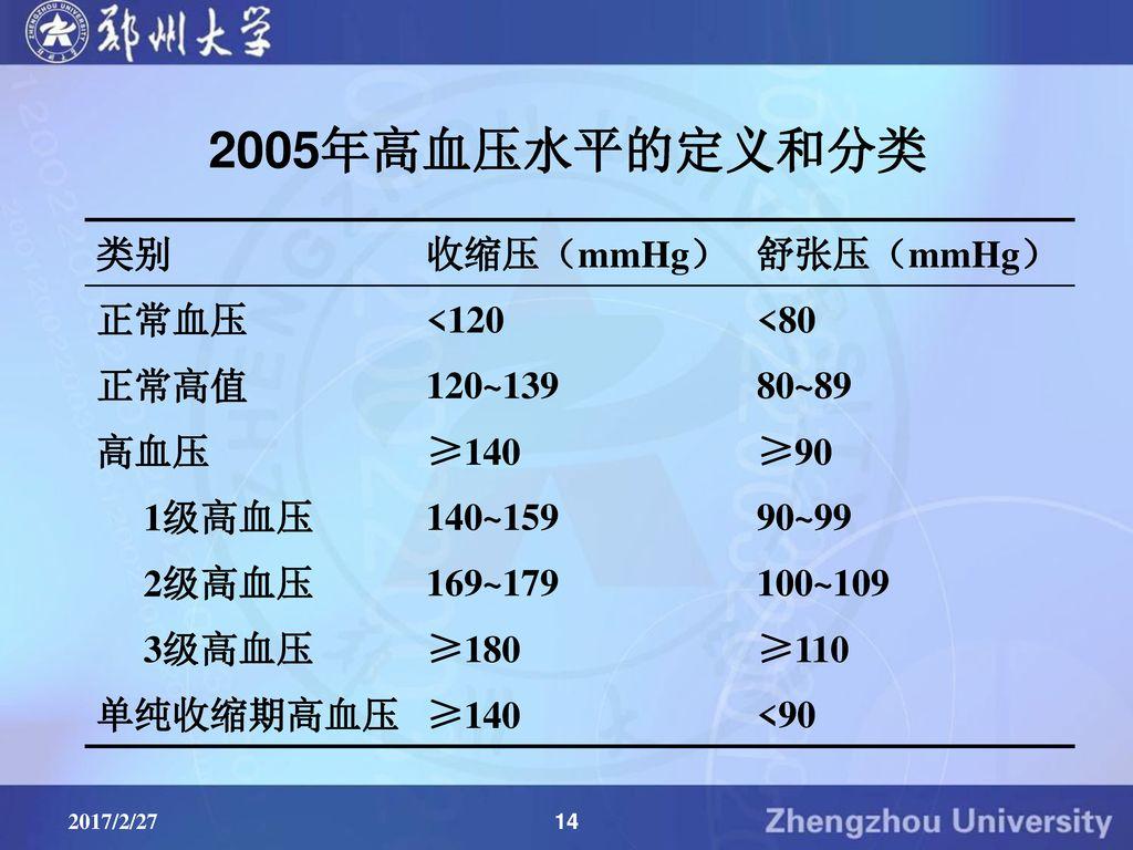 2005年高血压水平的定义和分类 类别 收缩压(mmHg) 舒张压(mmHg) 正常血压 <120 <80 正常高值