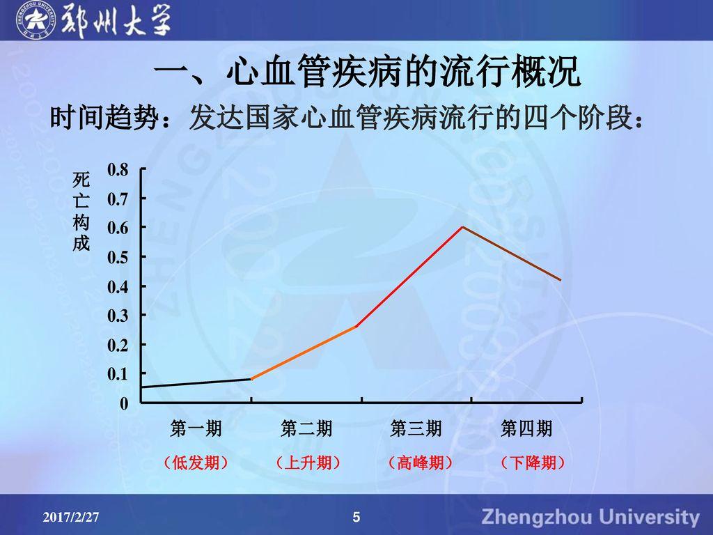 一、心血管疾病的流行概况 时间趋势:发达国家心血管疾病流行的四个阶段: 死亡构成 (低发期) (上升期) (高峰期) (下降期)