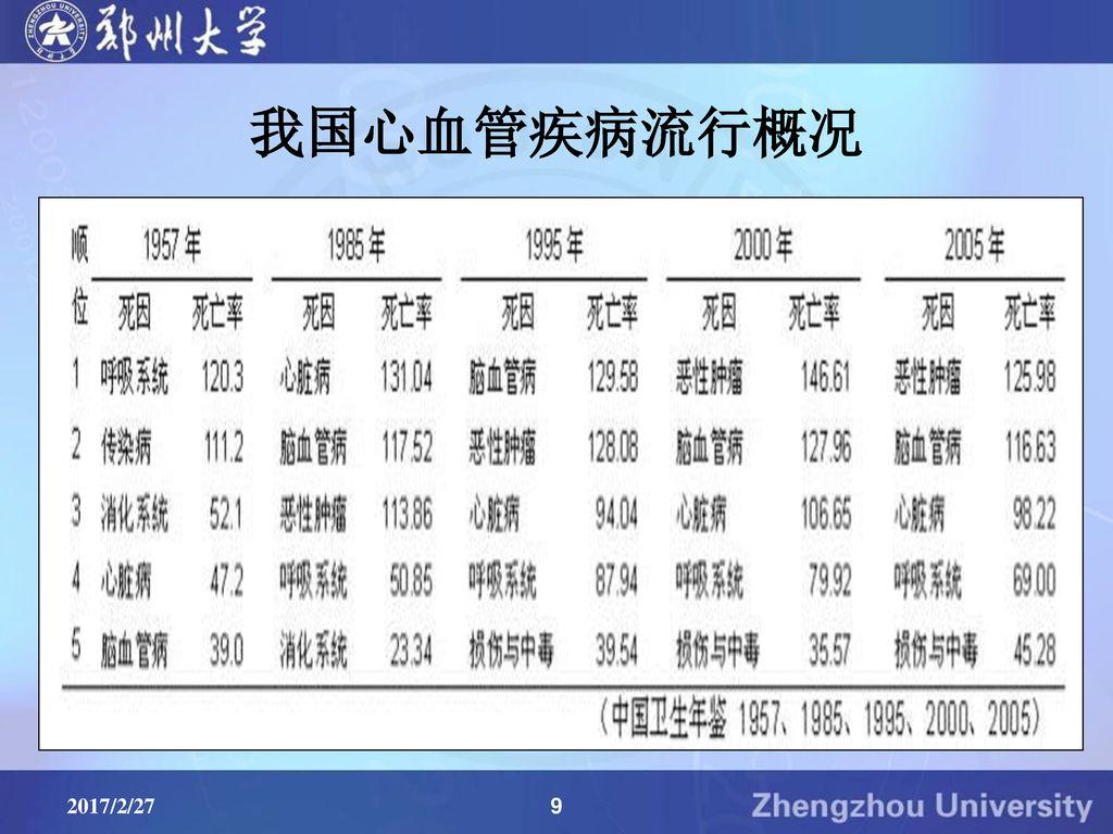 我国心血管疾病流行概况 2017/2/27 9