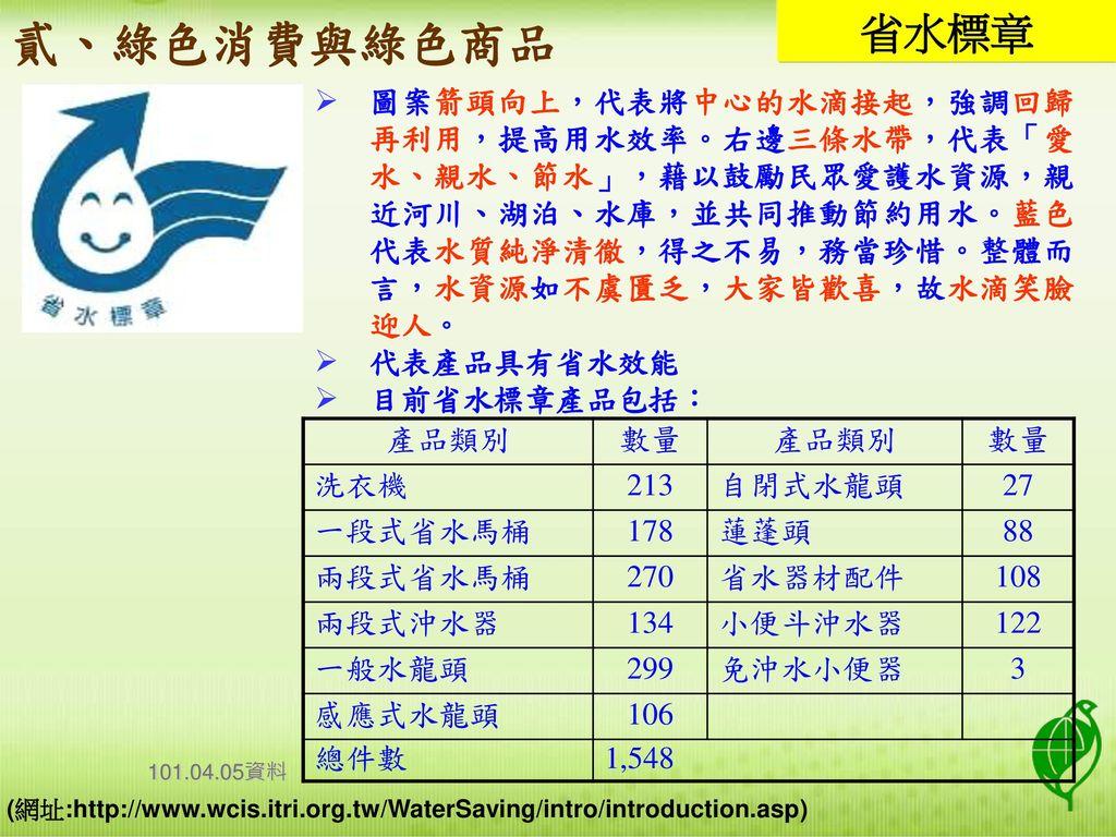 貳、綠色消費與綠色商品 省水標章.