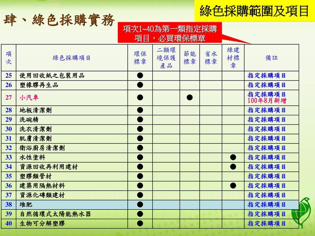 項次1~40為第一類指定採購項目,必買環保標章