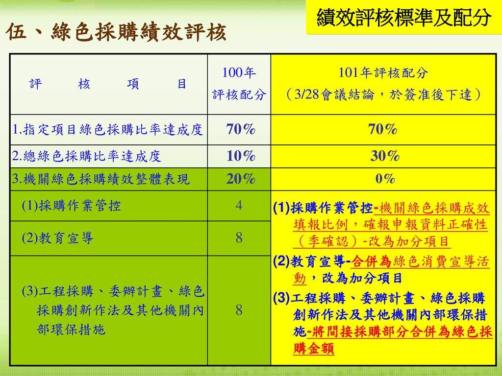 伍、綠色採購績效評核 績效評核標準及配分 70% 10% 30% 20% 8 評 核 項 目 100年 評核配分 101年評核配分