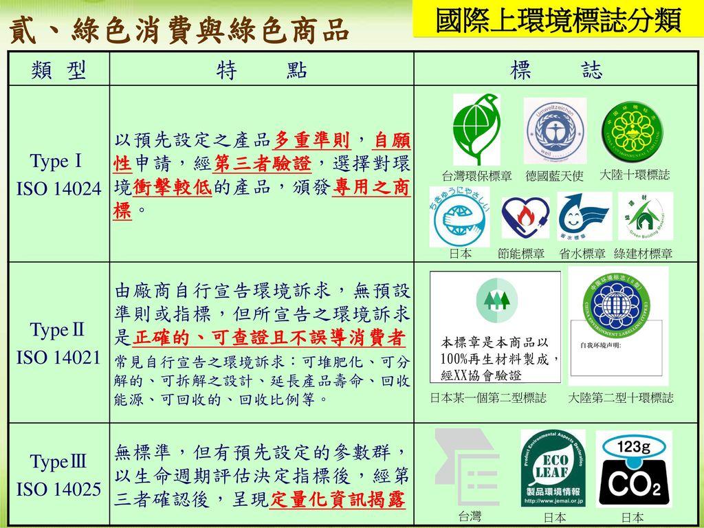 貳、綠色消費與綠色商品 國際上環境標誌分類 類 型 特 點 標 誌